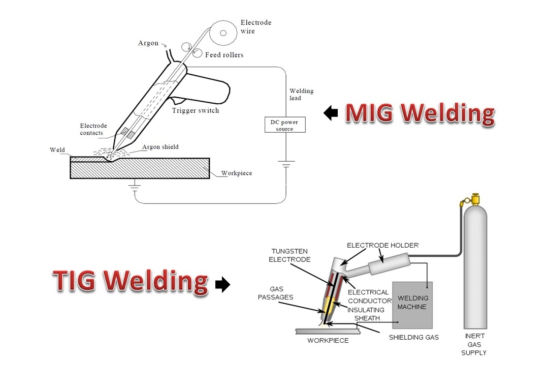 Friction Stir Welding Working Principle Advantages Disadvantages Forge Diagram Difference Between Mig And Tig