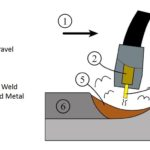 What is MIG Welding Process or GMAW (Gas Metal Arc Welding)?