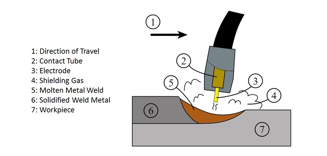 What Is Mig Welding Process Or Gmaw Gas Metal Arc Welding The