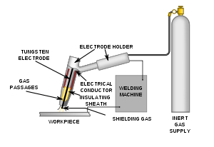 What is TIG    Welding    Process or Gas Tungsten Arc    Welding     GTAW   The    Welding    Master