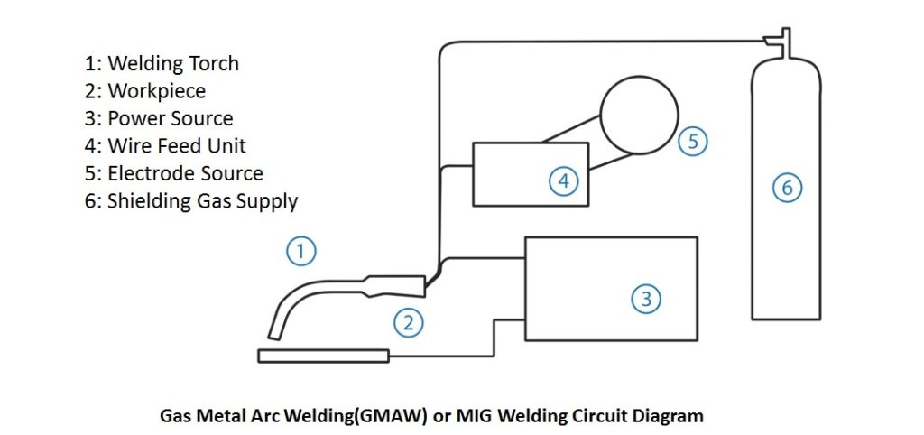 what is mig welding process or gmaw (gas metal arc welding)? the Polarity Mig Welding Diagram