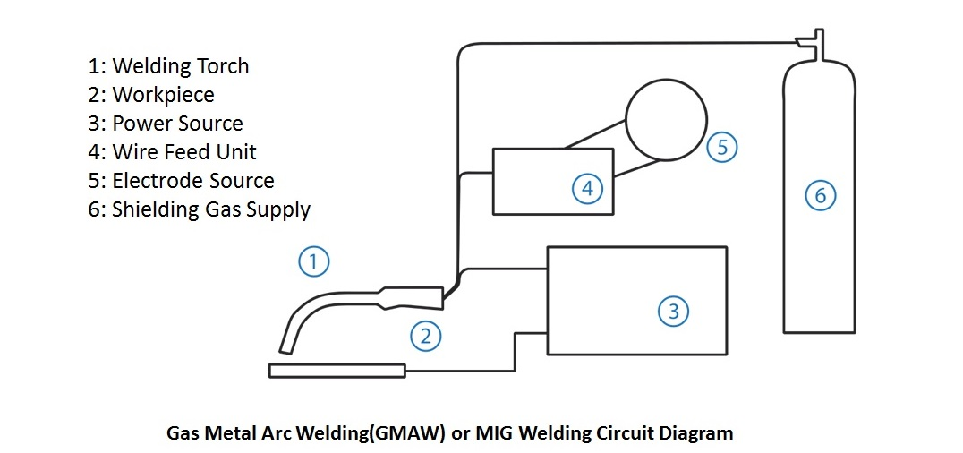 circuit diagram of mig welding the welding master rh theweldingmaster com Lincoln 225 Arc Welder Schematic Lincoln 225 Arc Welder Schematic