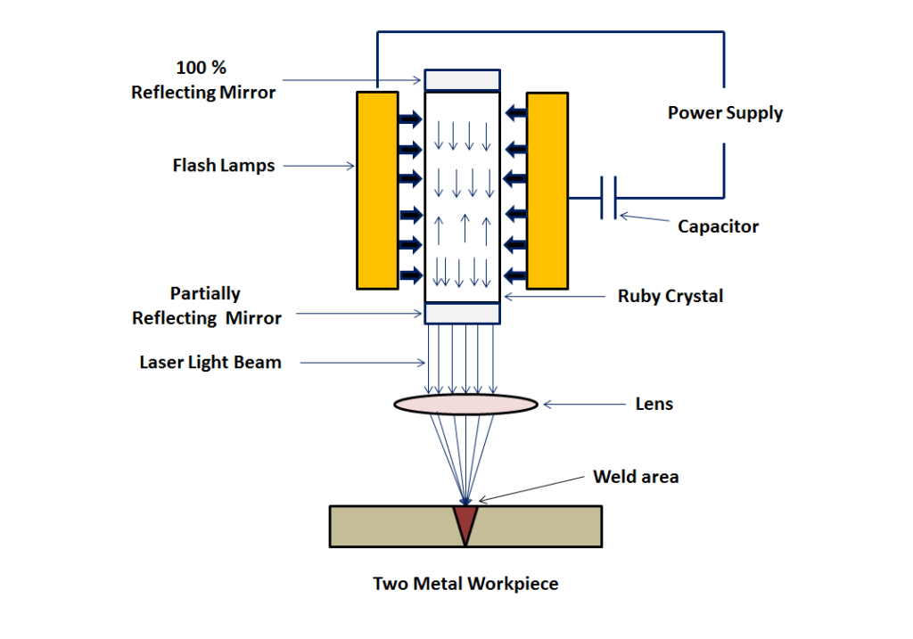 laser beam welding equipment, principle, working with advantages Figure 4 Energy Diagrams