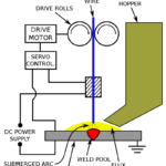 How Submerged Arc Welding Works?