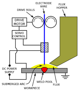 Submerged Arc Welding (SAW)