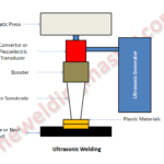 Ultrasonic Welding Process - Working Principle, Parts, Advantages and Disadvantages with Application