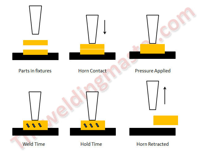 ultrasonic welding working process