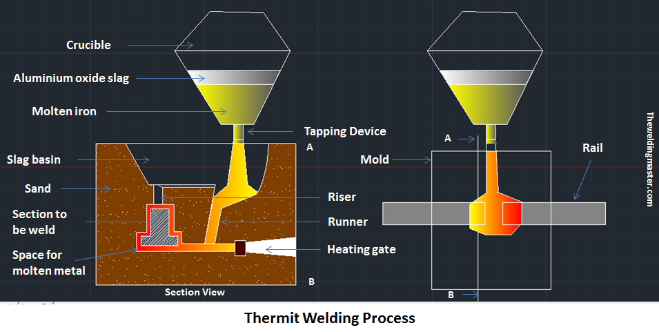 Thermit Welding Process - Main Parts, Working Principle with