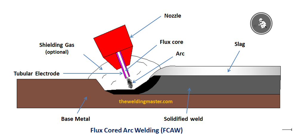 flux cored arc welding (fcaw) process