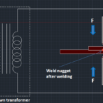 Resistance Welding - Definition, Principle, Working and Application