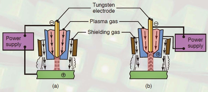 plasma arc welding process