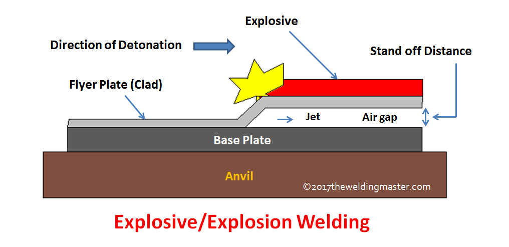 explosive welding equipment, types, working, advantages and Space Welding