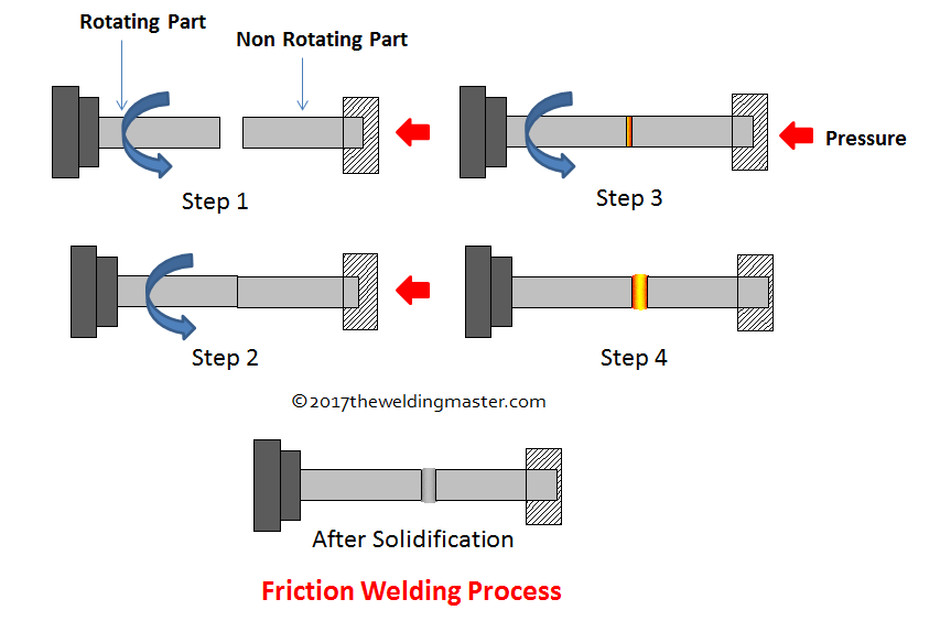friction welding diagram