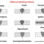 What is Welding Defects - Types, Causes and Remedies?