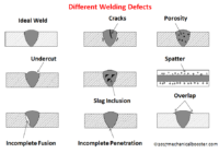 Different types of Welding defects