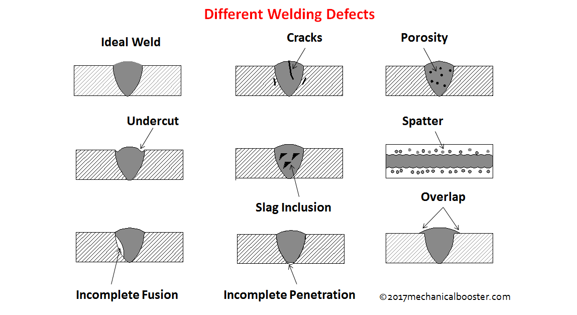 What Is Welding Defects Types Causes And Remedies The Welding