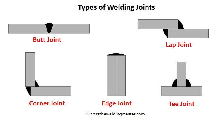 Diffe Types Of Welding Joints The