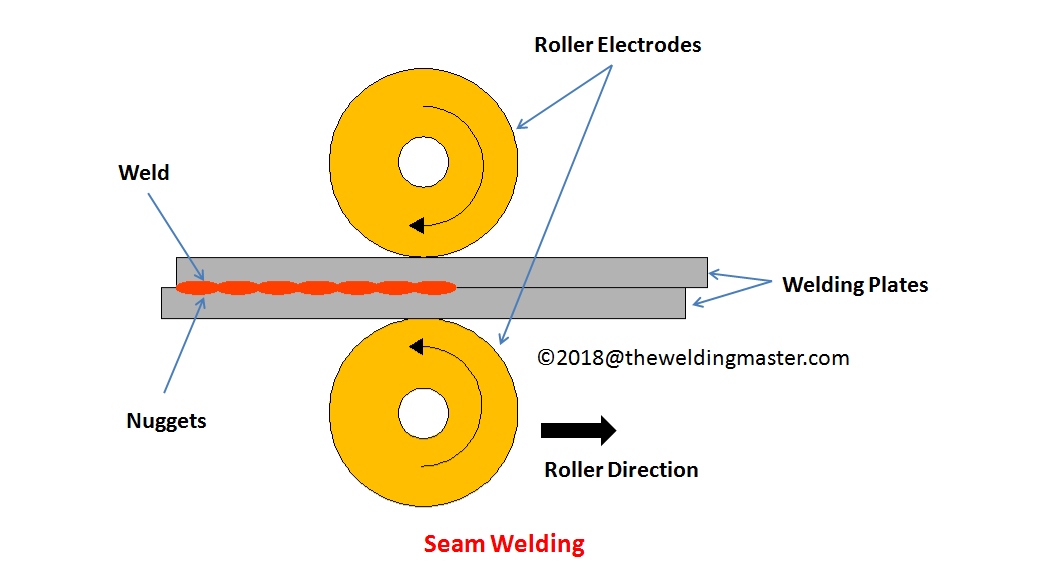 What is Seam Welding