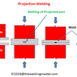 What is Projection Welding - Working Principle, Advantages, Disadvantages and Application