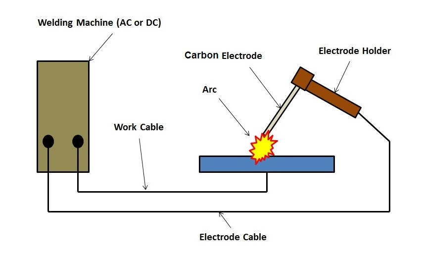 Carbon-arc-welding-circuit-diagram