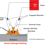 What is Atomic Hydrogen Welding ?