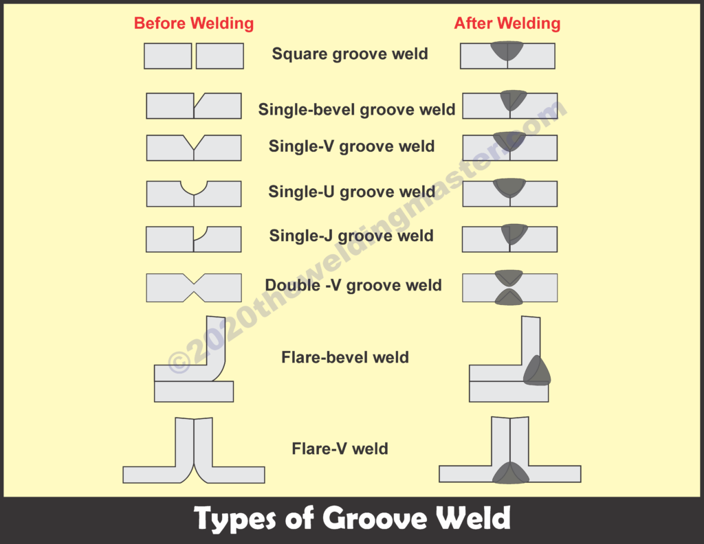 Types of groove weld
