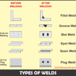 Different Types of Welds in Welding